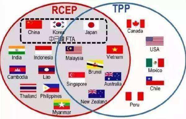 RCEP是什么